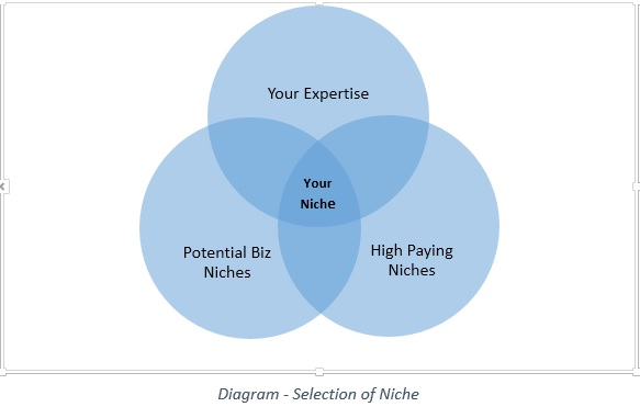 Diagram - Selection of Niche