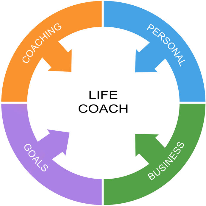 Powerful Tips on How to Become a Successful Life Coach