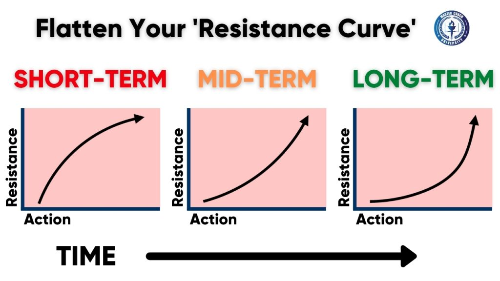 Cults know how to 'flatten your resistance curve'... perhaps you should do the same.